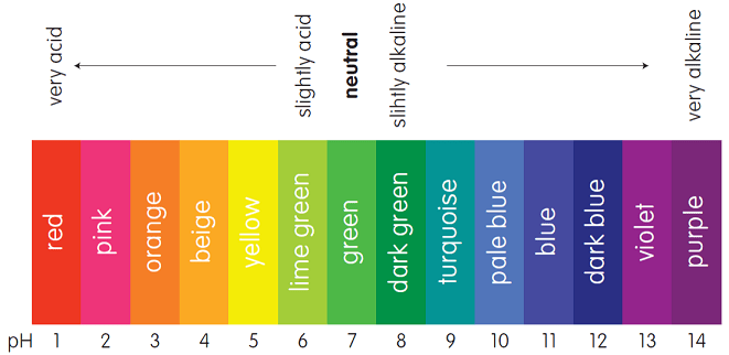 The pH scale shown by the colour of universal indicator